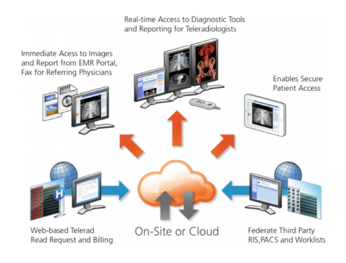 On-site or cloud-based teleradiology can provide effective patient care.