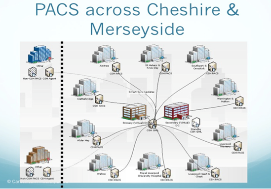 PACS - Cheshire & Mersyside