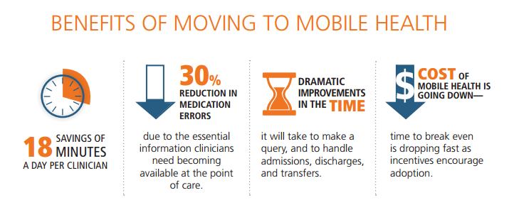 mHealth Benefits