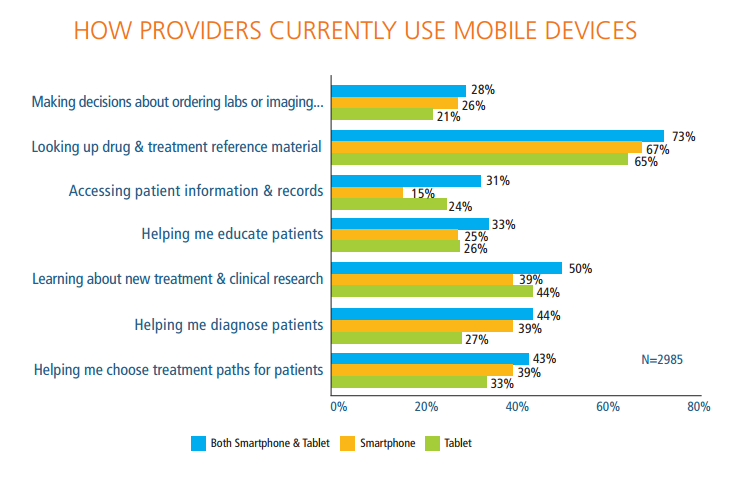 How Providers Currently Use Mobile Devices