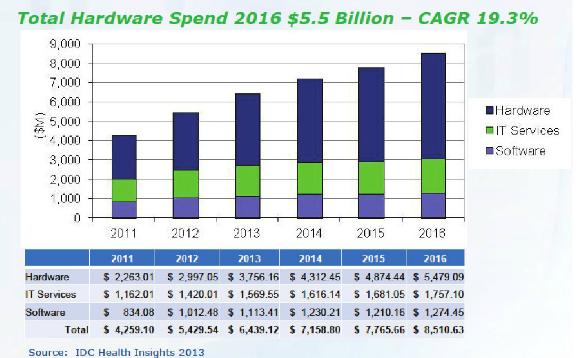 mHealth Hardware Spending